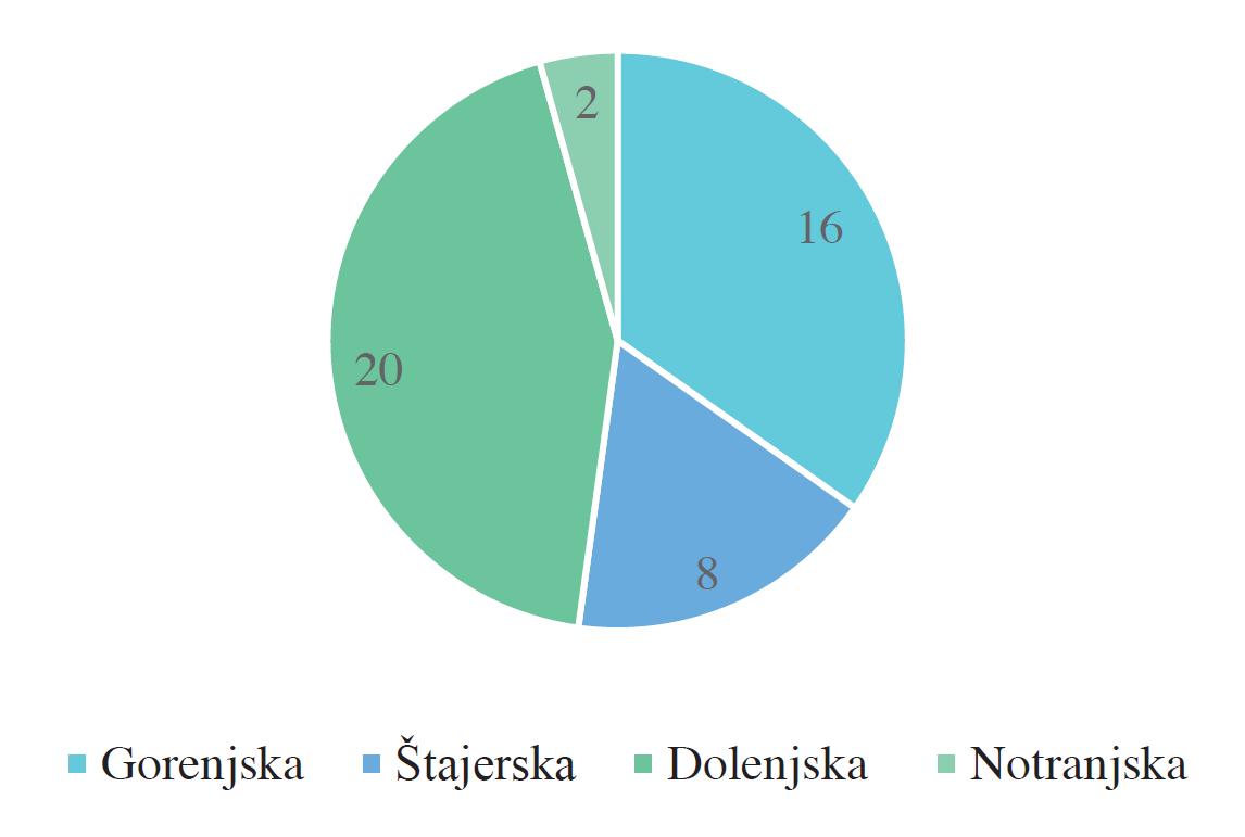 Pokrajinska                         pripadnost članstva izvrševalnega odbora na ustanovnem shodu SKS