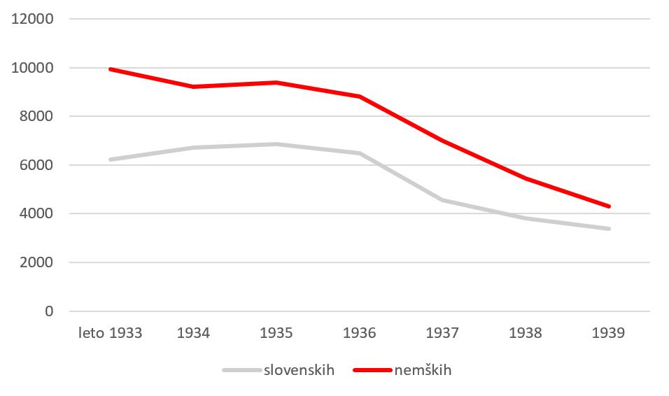 Graf 3: Izposoja slovenskih in nemških knjig (zelena krivulja predstavlja izposojo nemških knjig, rdeča pa slovenskih)