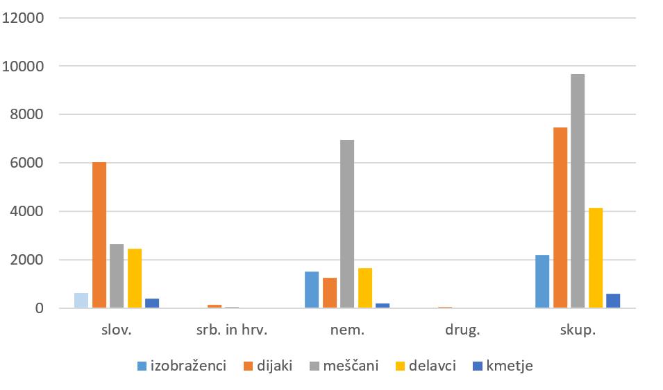 Graf 6: Število izposojenih del v letu 1937 glede na izobrazbeno strukturo izposojevalcev in jezik