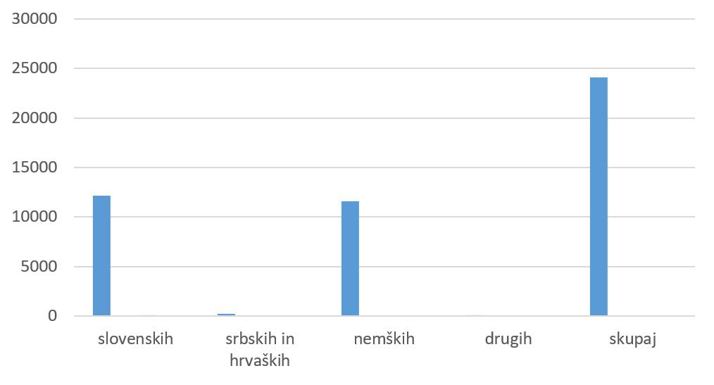Graf 7: Skupno število izposojenih knjig v letu 1937 glede na jezik