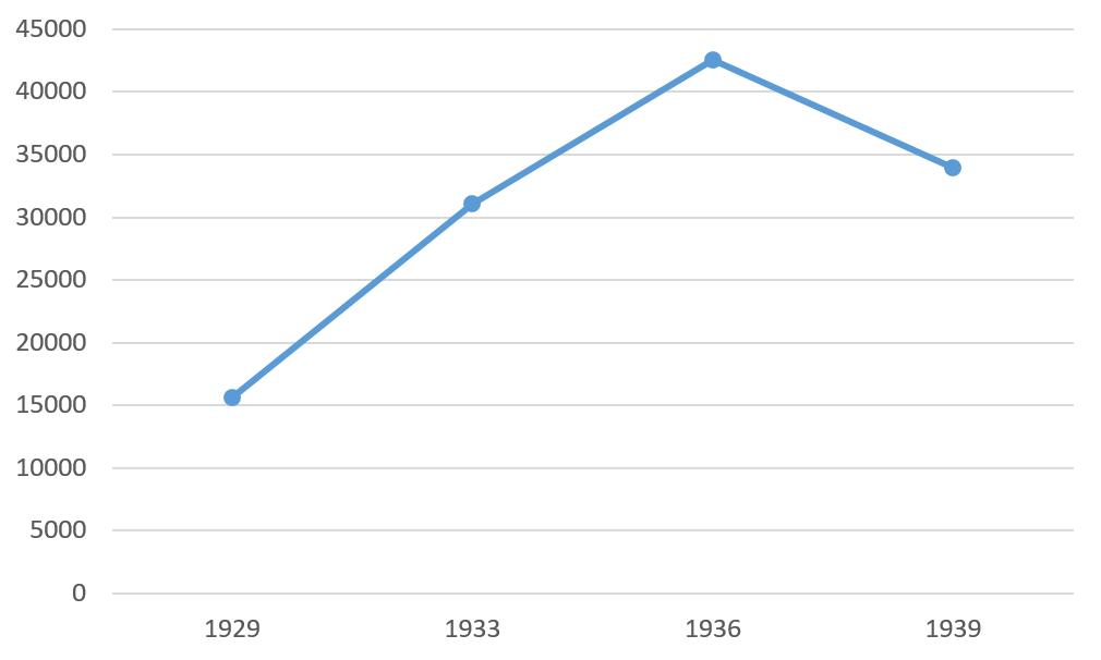 Graf 10: Število izposojenih del v knjižnici Delavske zbornice v Mariboru v letih 1929, 1933, 1936 in 1939
