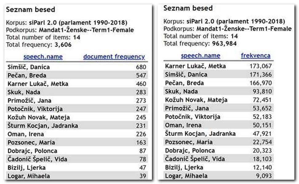 Slika 4. Frekvenčna seznama za poslanke iz prvega                            mandata.                                                                                    je prikazano število govorov, ki jih je posamezna poslanka prispevala,                                                                                     pa je število pojavnic v teh govorih.