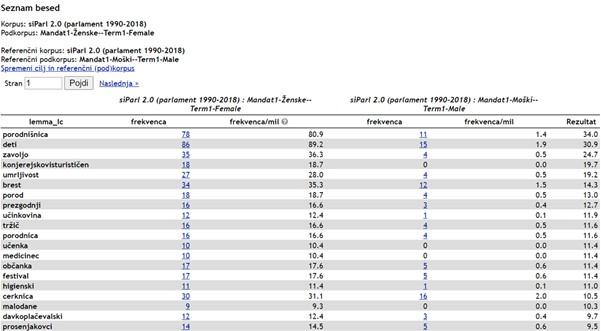 Slika 7: Prvih 20 ključnih besed poslank v primerjavi s                            poslanci v prvem mandatu.