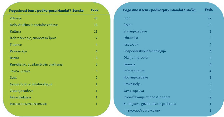 Tabela 5: Teme prvih 100 ključnih besed poslank in                            poslancev v sedmem mandatu.