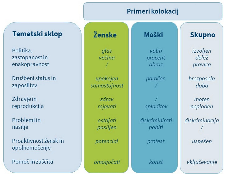 Tabela 7: Primeri sklopov kolokacij.