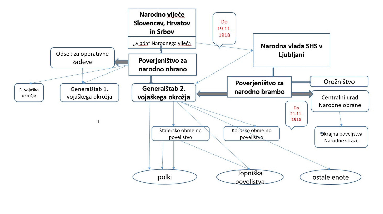 Shema 1 Obrambni sistem Države SHS na slovenskem delu države                         (stanje konec novembra 1918) (izdelal Damijan Guštin)